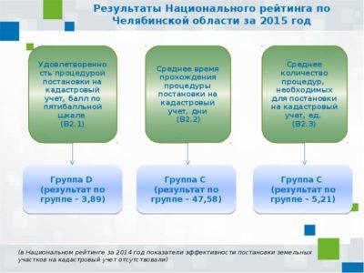 документы для постановки земельного участка на кадастровый учет