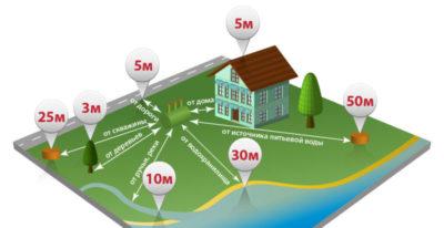 сколько метров от дома считается придомовая территория