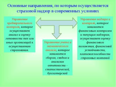 правовое регулирование инвестиционной деятельности
