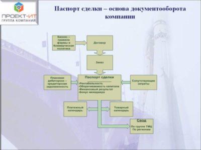 оформление паспорта сделки валютный контроль