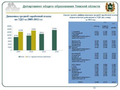 среднемесячная заработная плата как рассчитать пример